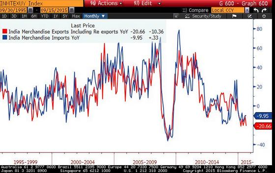 india-import-export-2015