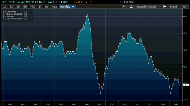 inflazione-eurozona-2015