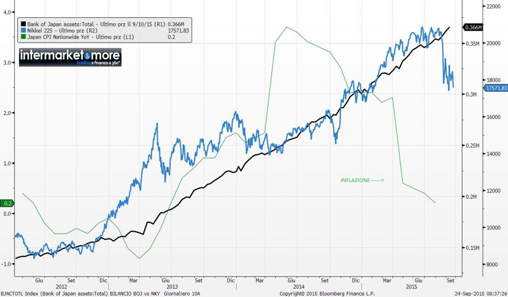 inflazione-giappone-bilancio-boj-nikkei