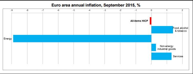 inflazione-tasso-eurozona-componenti-2015