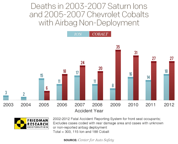 ion-cobalt-airbag-non-deployment-deaths-graph-gm