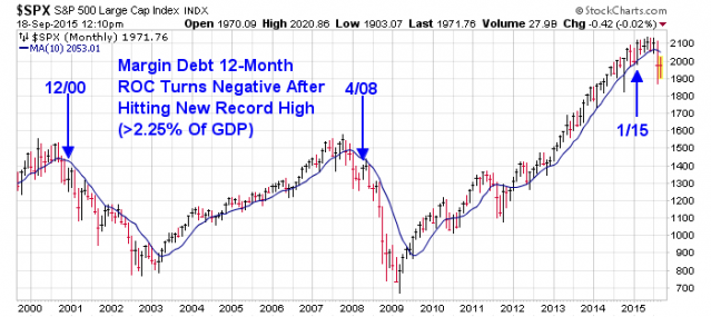 margin-debt-growth