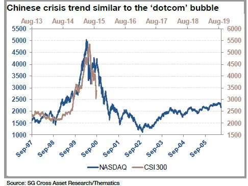 nasdaq-china-bubble