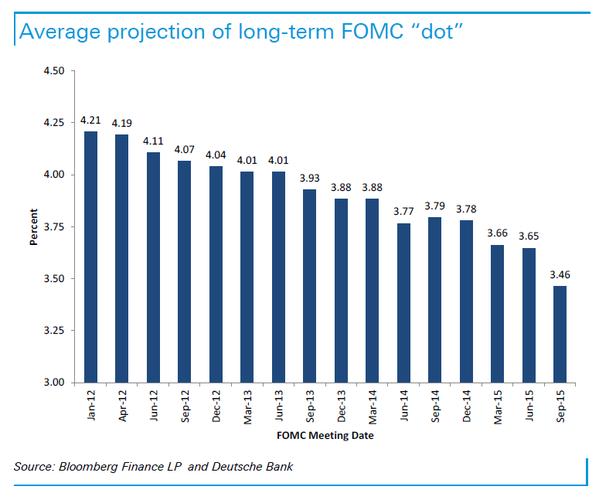 proiezione-tassi-lungo-termine