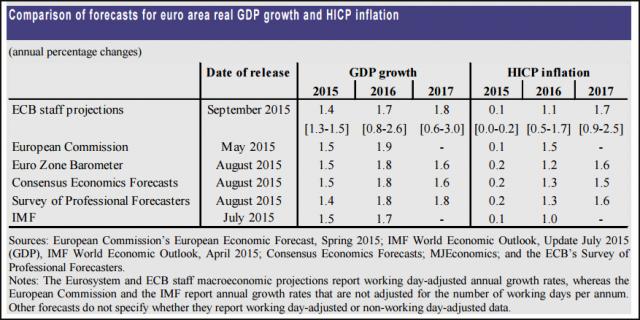 stime-crescita-economica-inflazione-eurozona-2015