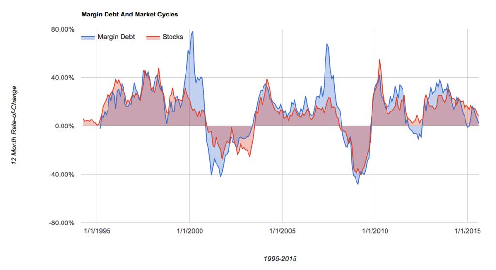 tasso-variazione-margin-debt-equity-confronto