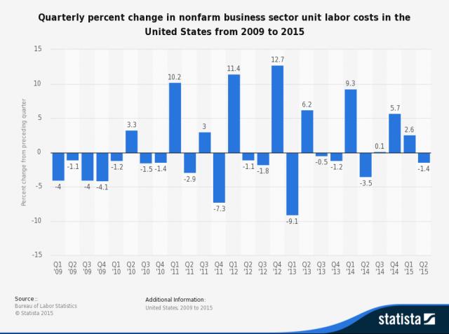 unit-labour-cost-US
