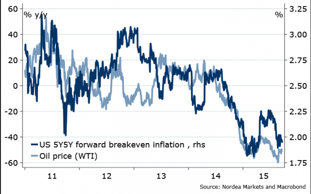 us-5y5y-forward-breakeven-inflation-oil-wti-price