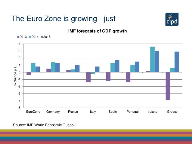 GDP-crescita-pil-eurozona-previsioni-FMI
