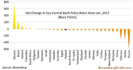 tassi-manovre-banche-centrali-2015