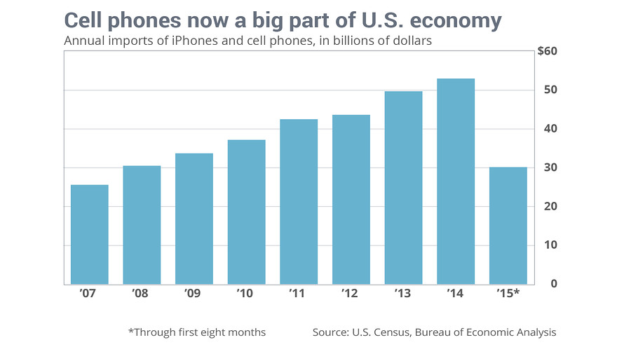 USA-importazioni-cellulari-iphone-apple