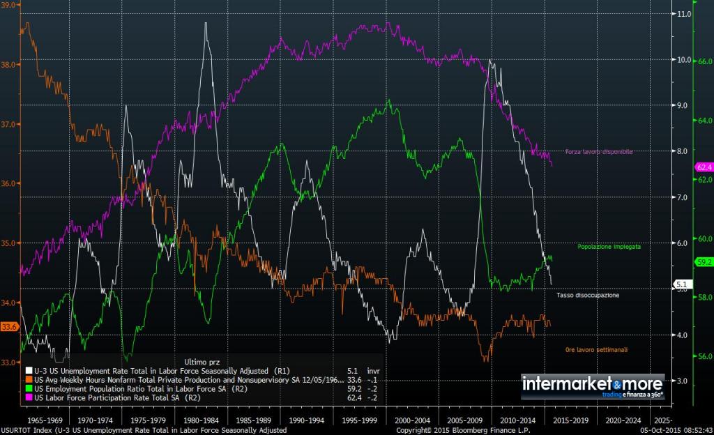 lavoro-usa-disoccupazione-occupazione
