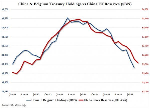 belgio-us-treasury-riserve-cina