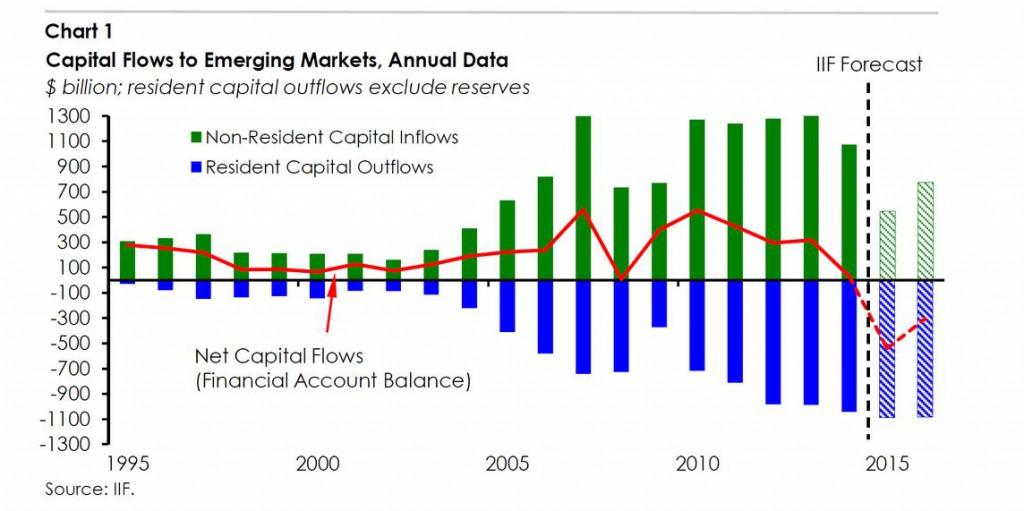 capital-flows-emerging-markets-2015