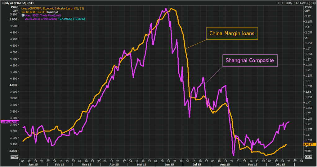 china-margin-debt-loans-shanghai-comp
