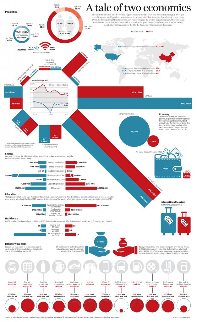 china_vs_usa_infografica