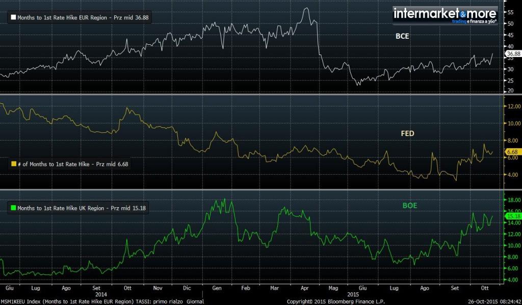 ottobre2015-data-primo-rialzo-tassi-banche-centrali