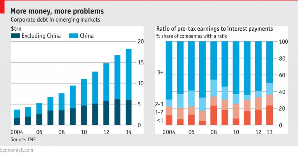 debito-corporate-em-paesi-emergenti
