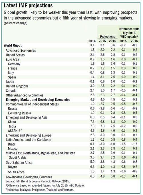 fmi-crescita-globale