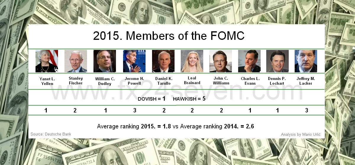 fomc-members-2015-dovish-hawkish