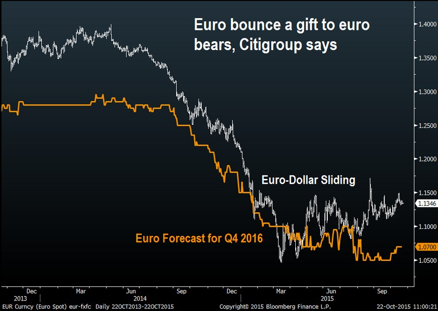 EUR/USD : prévisions, analyse et graphique Euro - Dollar
