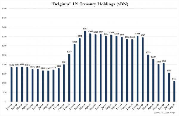 govies-treasury-us-holding-belgio