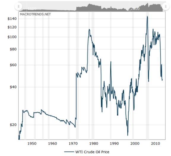 Grafico petrolio di lungo termine