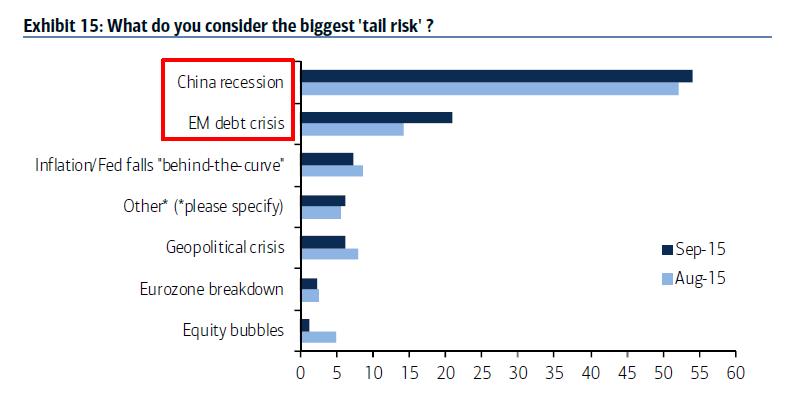 merrill-lynch-rischi-mercati-2015-Tail-Risk