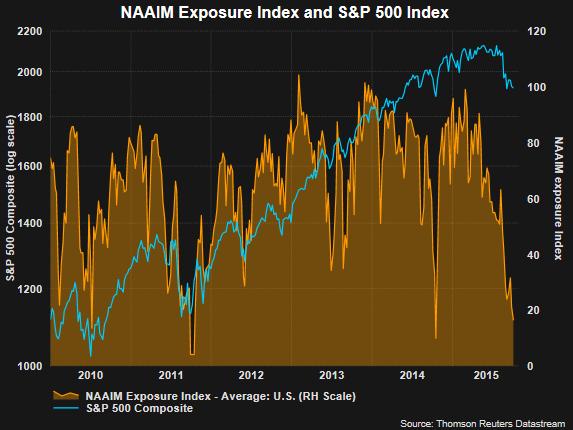 naaim-exposure-spx-index