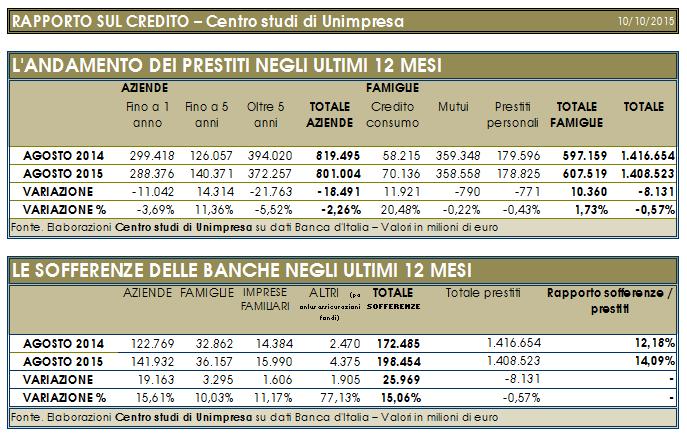 prestiti sofferenze unimprese banche italia