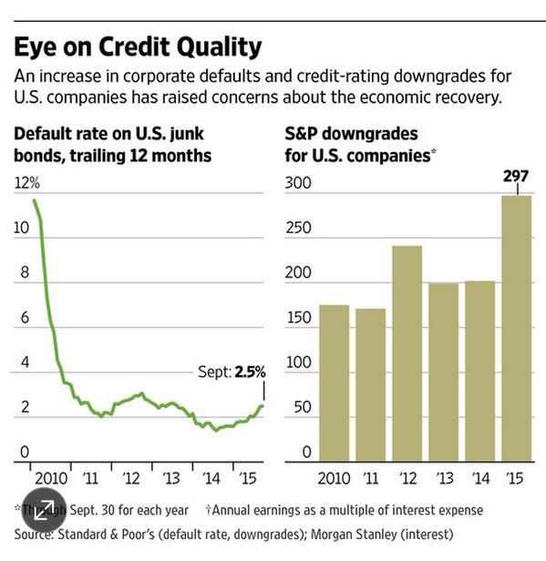us-junk-bond-downgrades