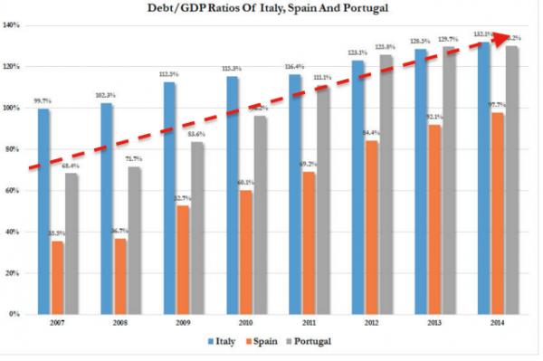 PIIGS-debito-italia-spagna-portogallo