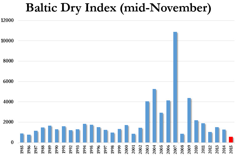 bdiy-baltic-dry-index-seasonality