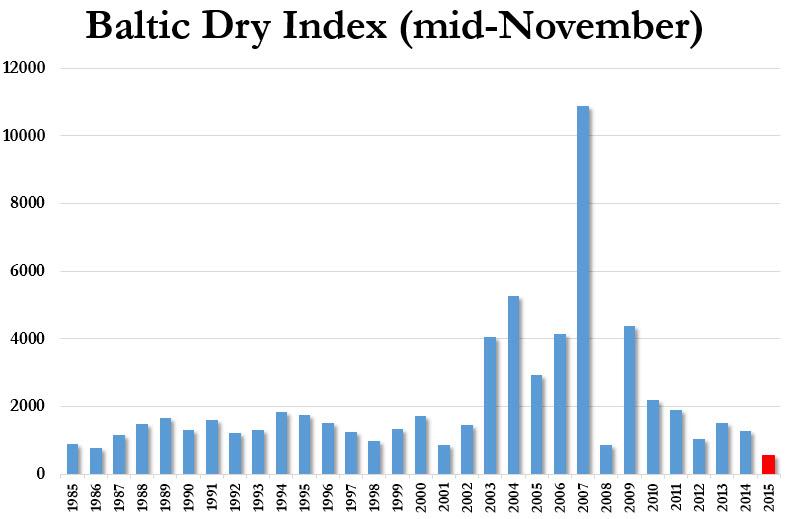 bdiy-baltic-dry-index-seasonality