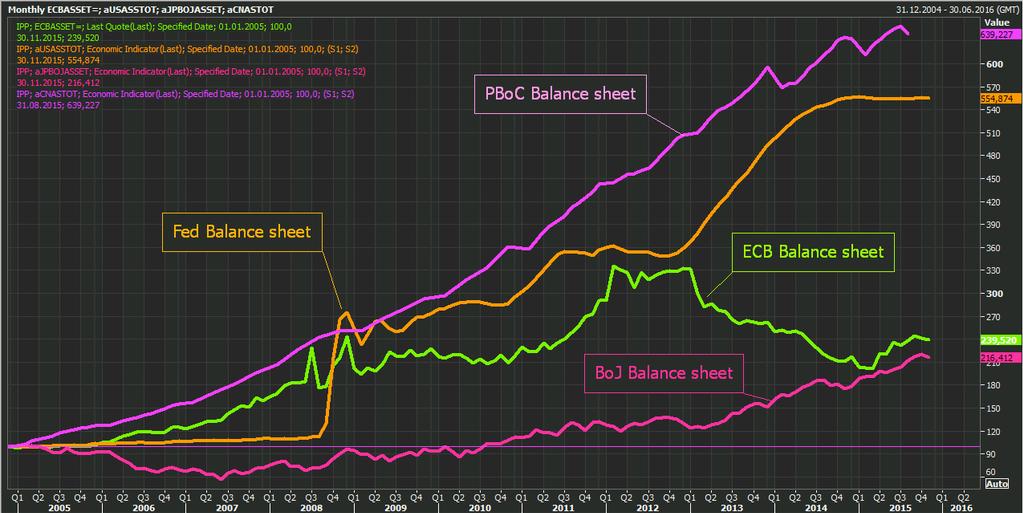 bilanci-banche-centrali-10-anni-base-100