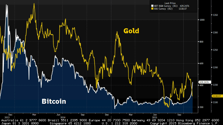 bitcoin-vs-oro-gold-xbt-btc