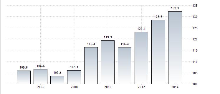 debito-pubblico-pil-italia-2015