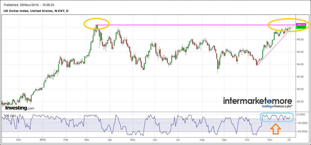 dxy-dollar-index-chart