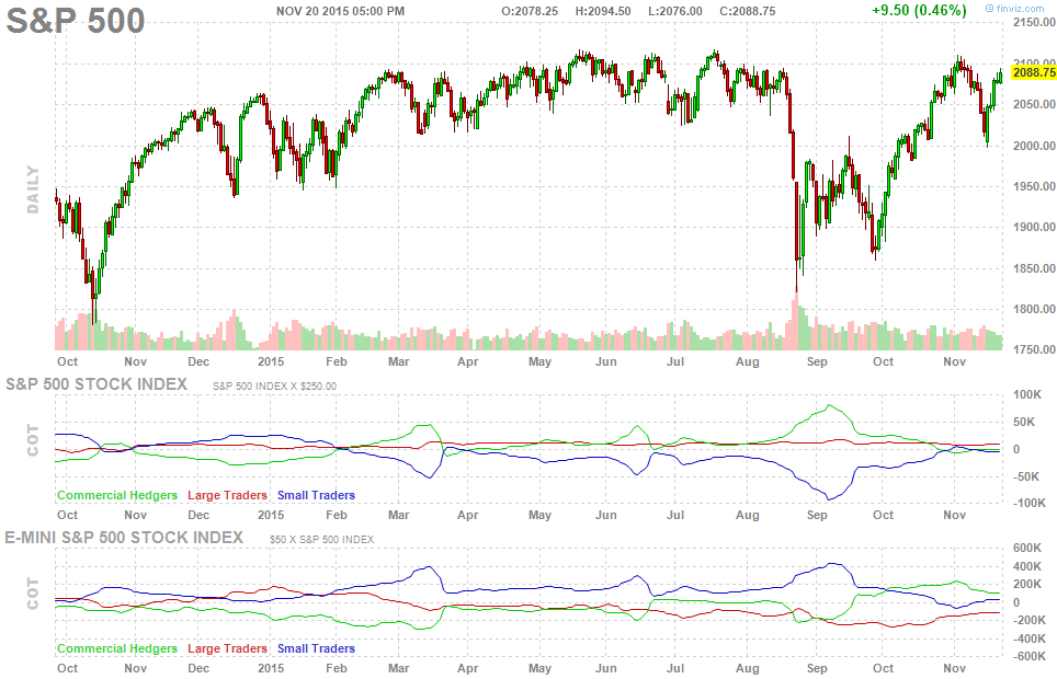 future-chart-cot-report-spx