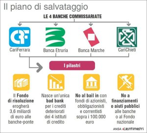 infografica-bail-in-4-banche