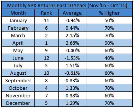 monthly-stock-market-returns-2005-2015-november-seasonality
