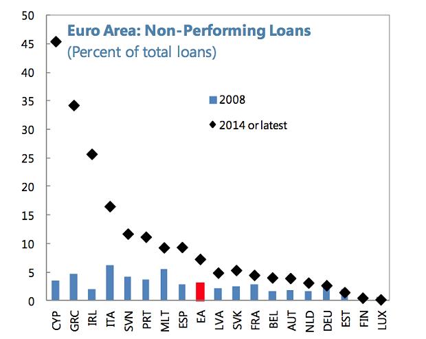 npl-eurozona-classifica