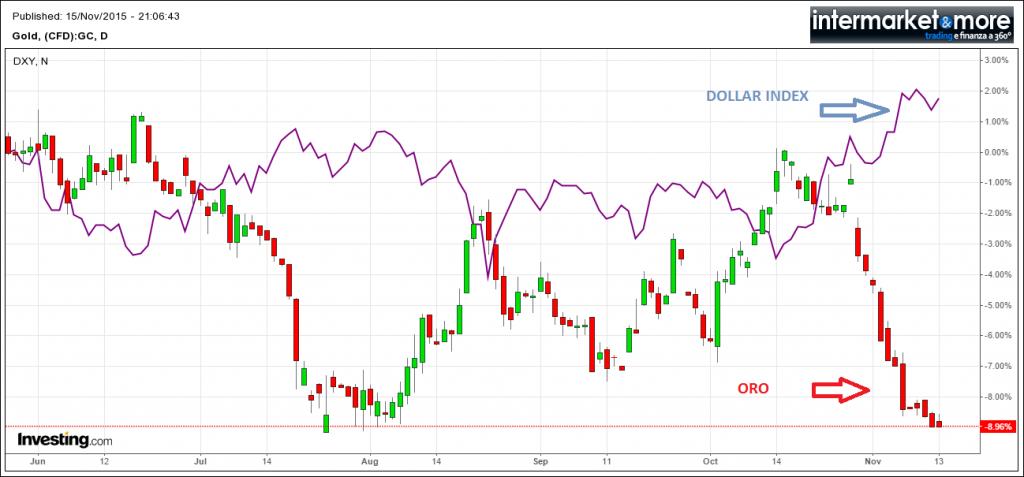 oro-vs-usd-gold-EUR
