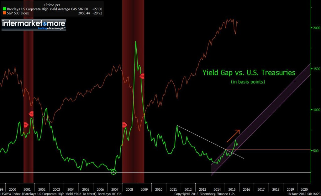 spread-hy-high-yield-vs-treasury-spx