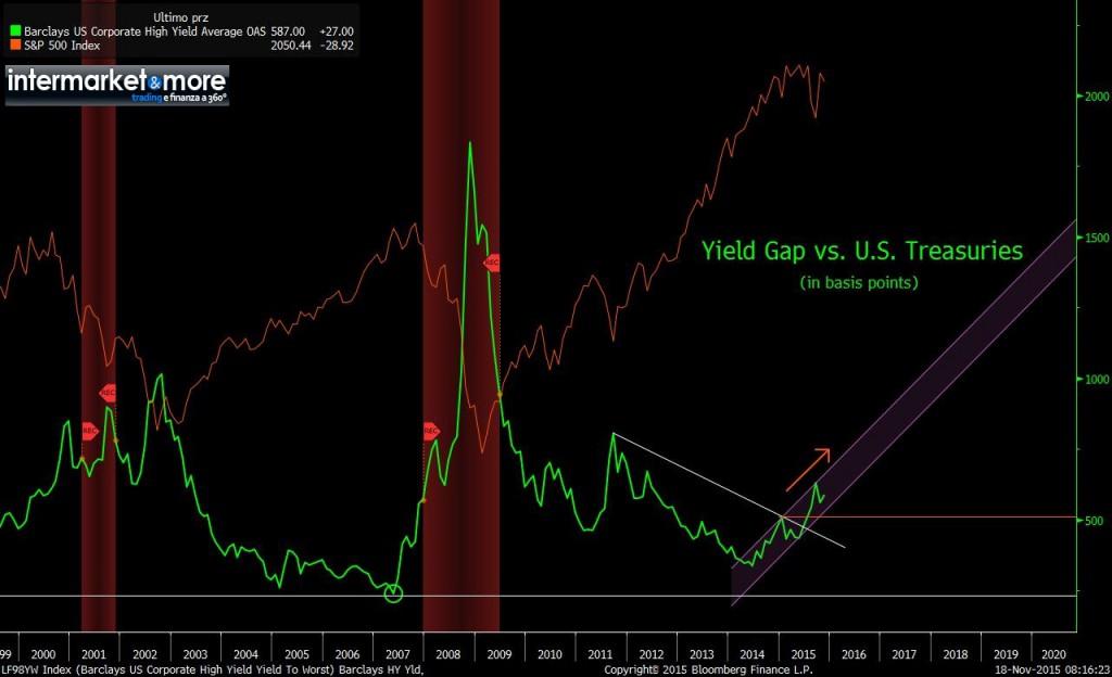 spread-hy-high-yield-vs-treasury-spx