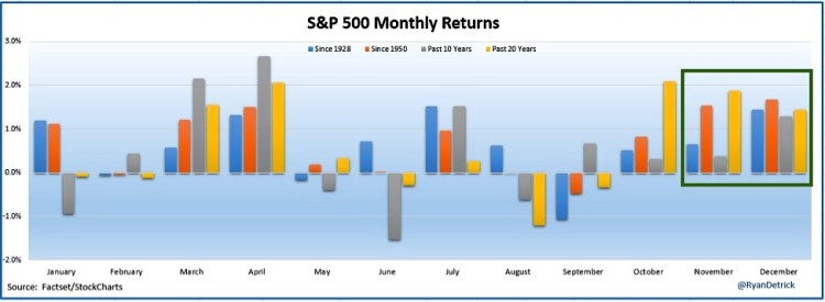 spx-monthly-returns-chart-end-of-year-strength-history-mensile
