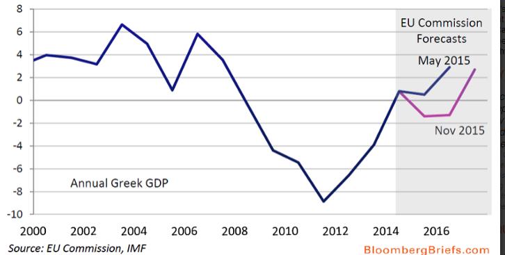 stime-crescita-pil-grecia-commissione-europea