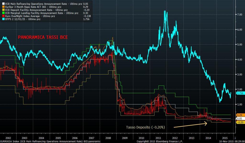tassi-deposito-BCE