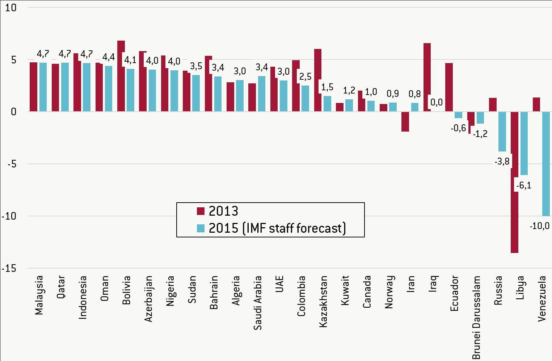 PIL-paesi-produttori-petrolio