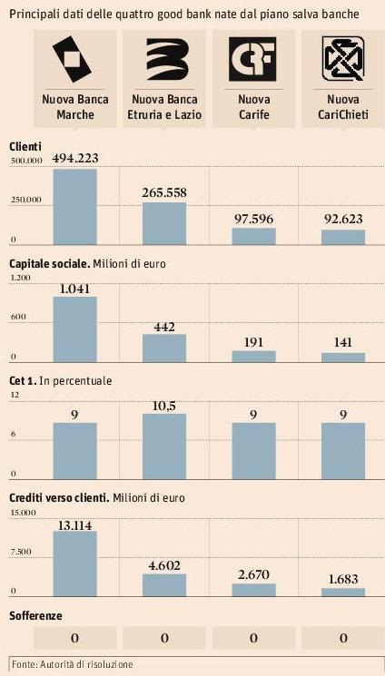dati-bilancio-quattro-bridge-good-bank-italia-2015
